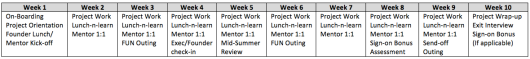 Sample Internship  Program Schedule
