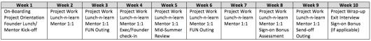 Sample Internship  Program Schedule