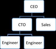 org_phase1