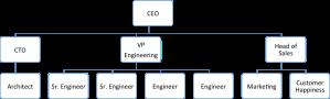 org_phase2